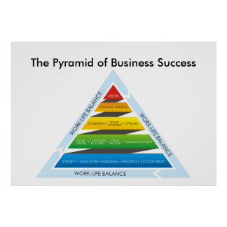 The Pyramid of Business Success Poster