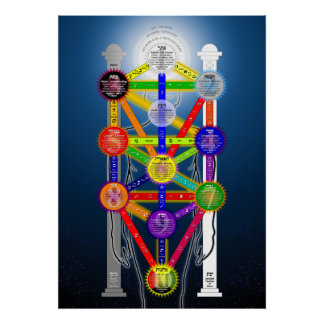 The Qabalistic Tree of Life Structure Diagram Poster