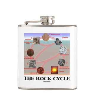 The Rock Cycle Geology Earth Science Flask