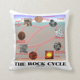 The Rock Cycle Geology Earth Science Throw Pillow
