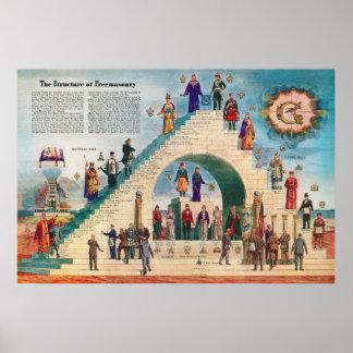 The Structure of Freemasonry Chart Free Masons