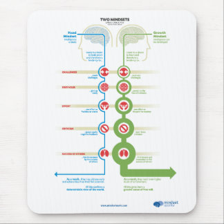 The Two Mindsets (graphic by Nigel Holmes) Mouse Pad