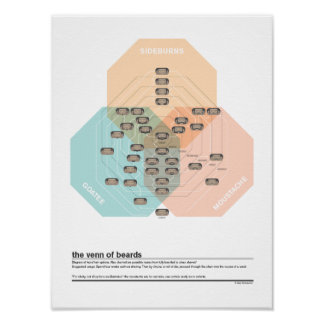 The Venn of Beards Poster