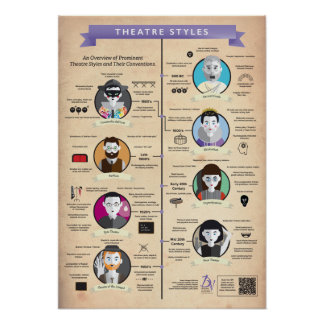 Theatre Styles - A2 Size Poster