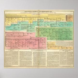 Timeline Gomerians, or Celtes Poster