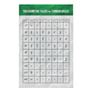Trigonometric Values - Math Poster