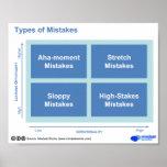 Types d'erreurs poster