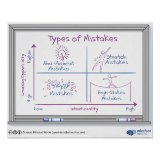 Types of Mistakes Poster by Mindset Works