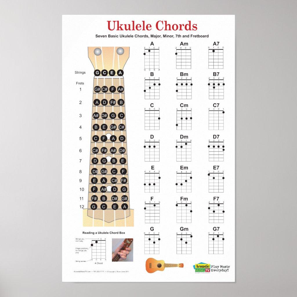 Ukulele chord chart fingers images ukulele chord chart fingers ukulele chords finger chart hexwebz Gallery