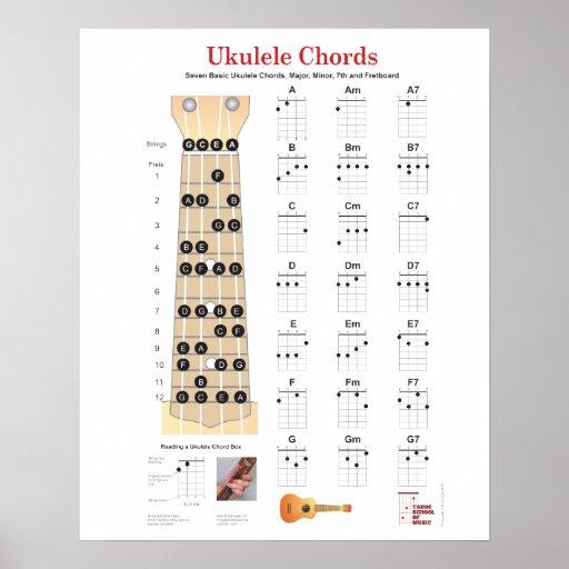 Ukulele Chords Finger Charts, Fretboard with Notes Print