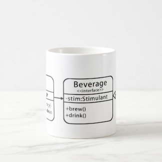 UML Class Diagram Mug