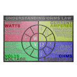 Understanding Ohms Law Pie Chart Poster