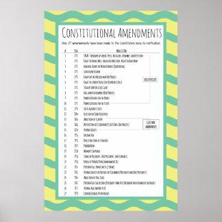 US Constitutional Amendments Poster
