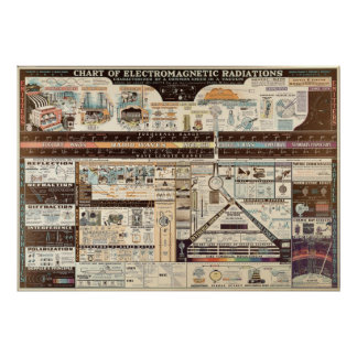 Vintage Chart of Electromagnetic Radiations