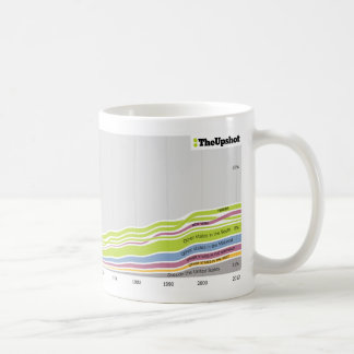 Where people who live in Georgia were born Coffee Mug