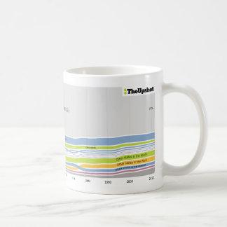 Where people who live in Kansas were born Coffee Mug