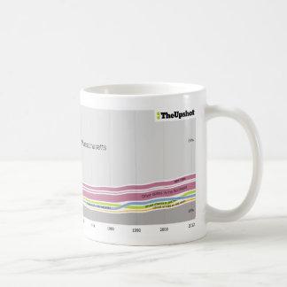 Where people who live in Massachusetts were born Coffee Mug