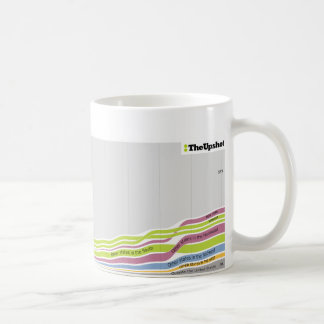 Where people who live in North Carolina were born Coffee Mug