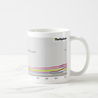 Where people who live in Pennsylvania were born Coffee Mug
