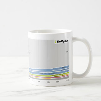 Where People Who Live in Wisconsin Were Born Classic White Coffee Mug