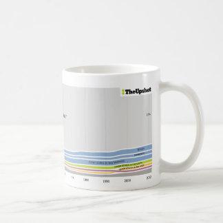 Where People Who Live in Wisconsin Were Born Coffee Mug