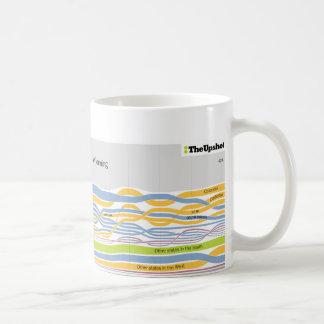 Where People Who Live in Wyoming Were Born Coffee Coffee Mug