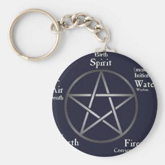 Wiccan/ Pagan Keychain