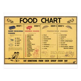 WW2 Food Ration Chart Postcard