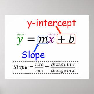 Y=MX+B POSTER