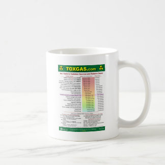 Your Radiation Guide Coffee Mug